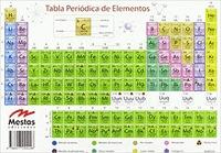 TABLA PERIÓDICA 20X14 CM.