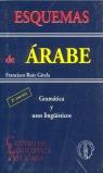 ESQUEMAS DE ÁRABE: GRAMÁTICA Y USOS LINGÜÍSTICOS
